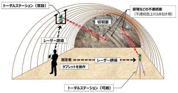 「走行・傾斜測定システム」を開発