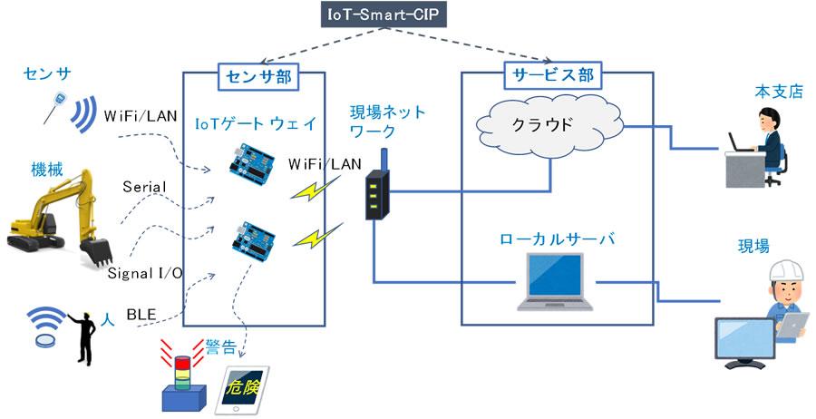 山岳トンネル建設工事向けIoTプラットフォーム「IoT-Smart-CIP」を開発